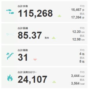 2015年03月23日 から 2015年03月29日のアクティブティ