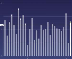 Fitbitの睡眠記録