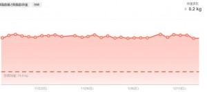 過去1ヶ月の体重の変化のフラフ