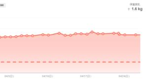 過去1ヶ月の体重変化