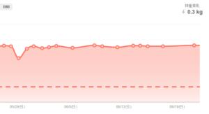 過去1ヶ月の体重の変化